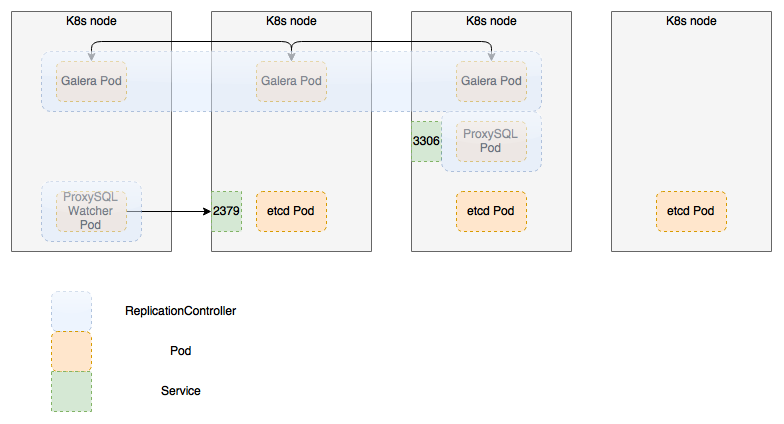 Clusters On Kubernetes — CCP documentation