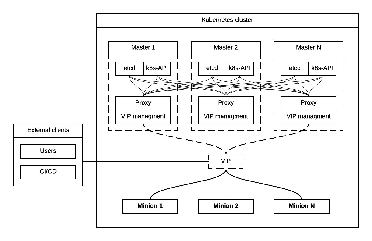 Kubernetes Master Tier For 1000 Nodes Scale — CCP documentation