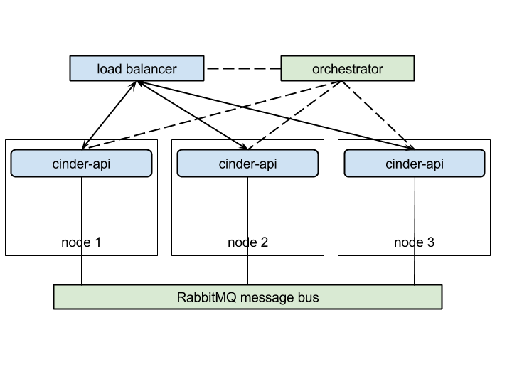 OpenStack Reference Architecture For 1000 Nodes — CCP documentation